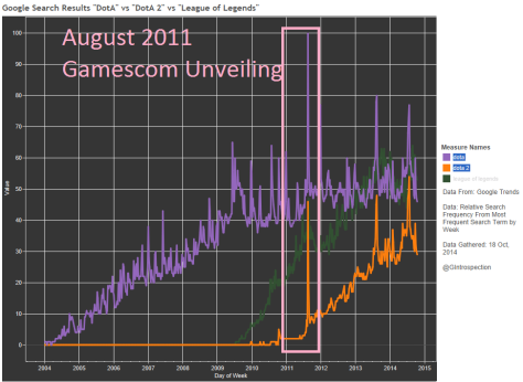 Dota 2 Annouced. Look at how high my spike went. (Innuendo not included)