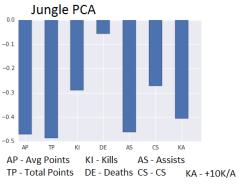 Jungle PCA