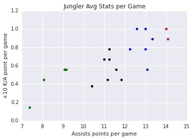 jungler_plot