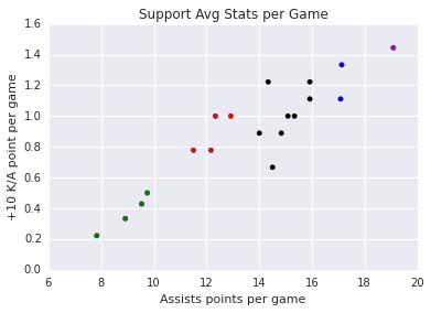 support_plot