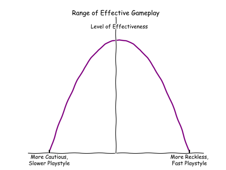 The Playstyle Curve