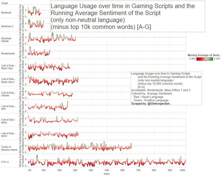 12- Game Script - Lang use over time, only NonNeutral minus 10k a-g