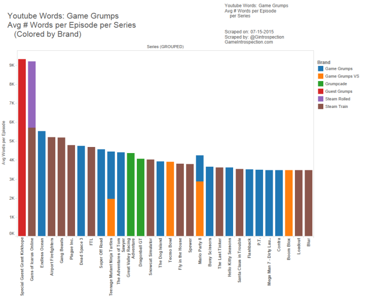 14.5 - Game Grumps - Avg Words per series