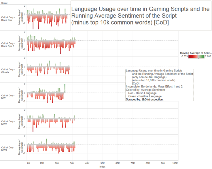 16 - Game Script - Lang use over time, minus 10k CoD