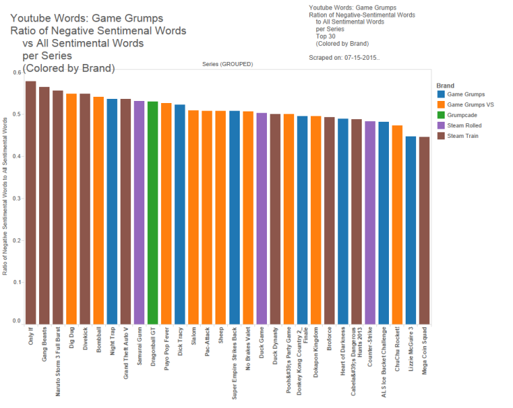18.5 - Game Grumps - Ratio of Negative Words to Sent Words, color brand