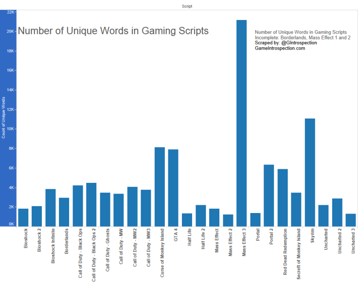 1Number of Unique Words in Gaming Script