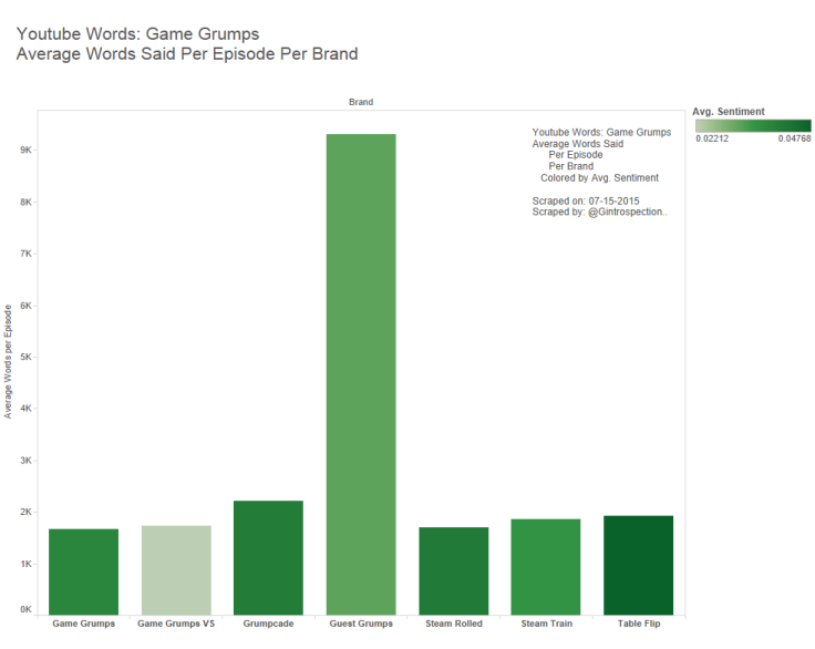 2 - Game Grumps - Avg Words Per Epi Per Brand