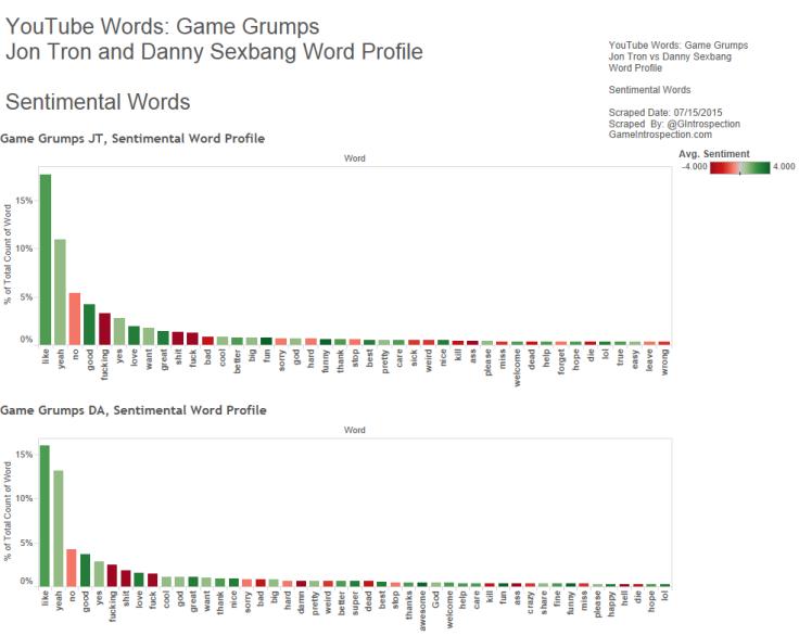 Figure 2 - Game Grumps - JT vs DS - Sentiment