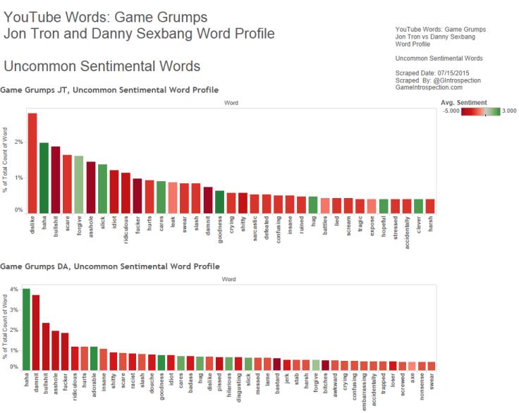 Figure 3 - Game Grumps - JT vs DS - Uncommon Sentiment
