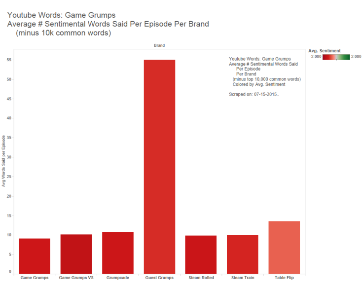 4 - Game Grumps - Avg Sent Word Minus Common Per Epi Per Brand