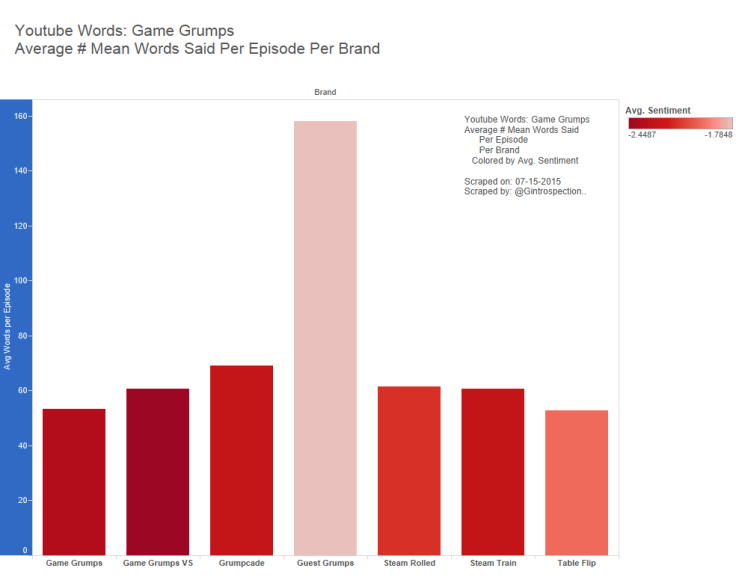 5 - Game Grumps - Avg Mean Words per Epi Per Brand