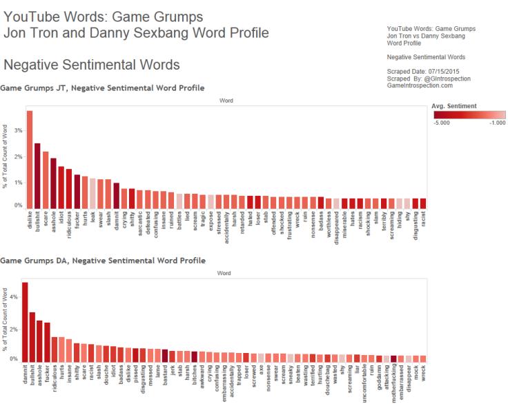 Figure 5 - Game Grumps - JT vs DS - Negative Sentiment