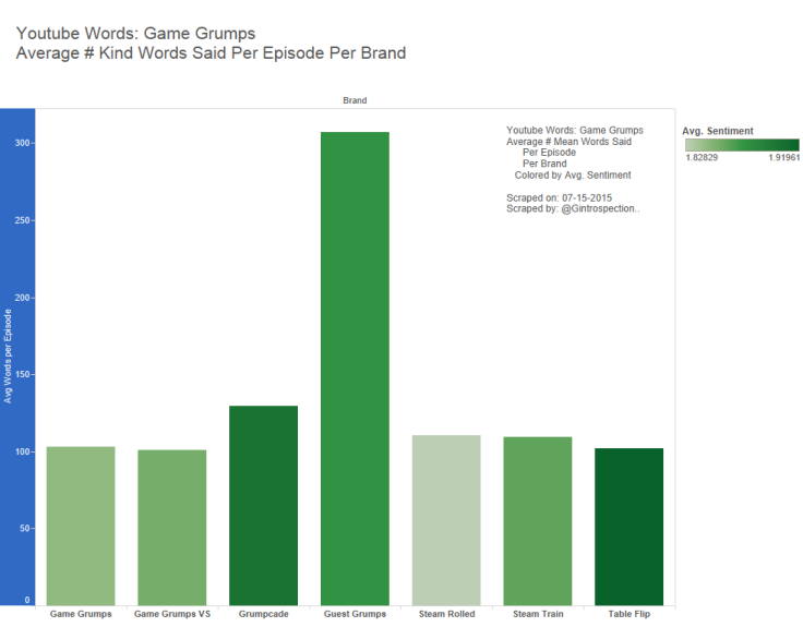 6 - Game Grumps - Avg Kind Words Per Epi Per Brand