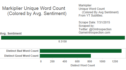 Markiplier - 6 - Unique, Both Word Count2