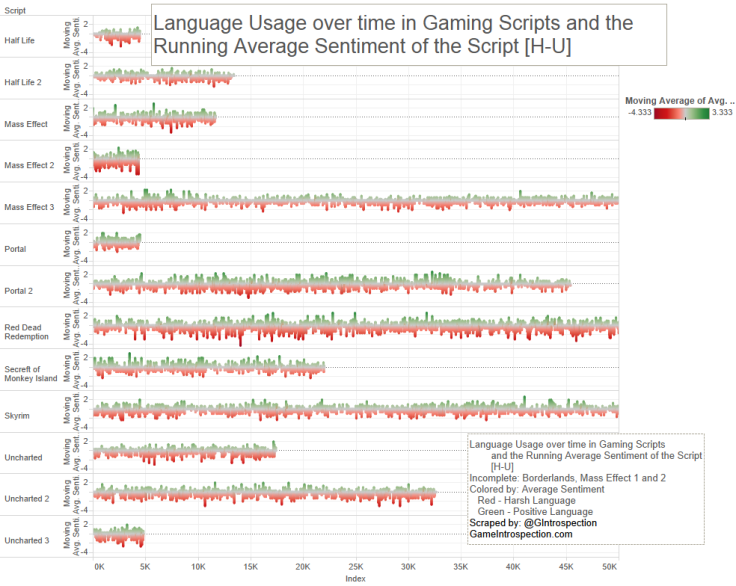 7 - Game Script - Lang use over time h-u