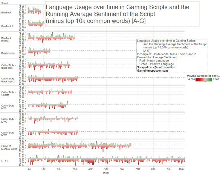 8 - Game Script - Lang use over time, minus 10k a-g