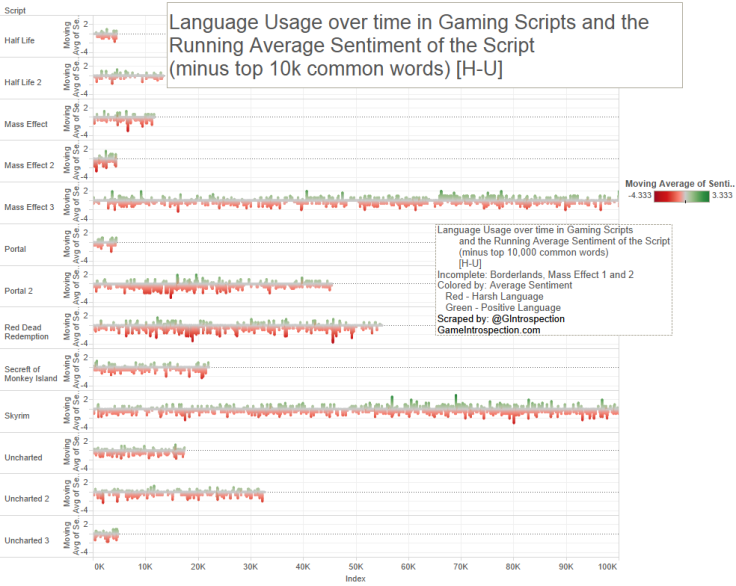9-Game Script - Lang use over time, minus 10k h-u