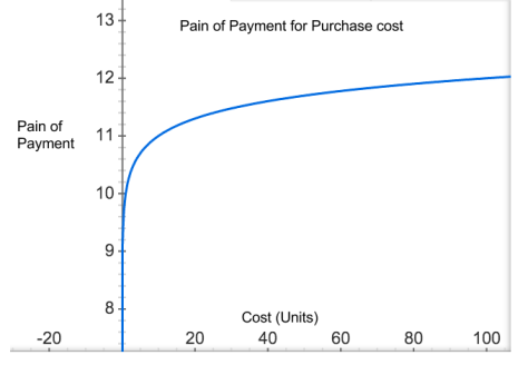 Pain of Payment - logarithmic