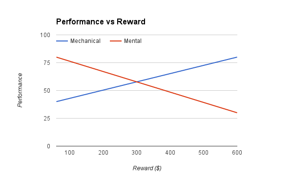 performance-v-reward