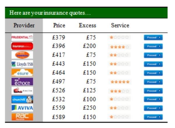 rank-insurance-table
