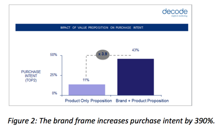 brand frame increases purchase intent