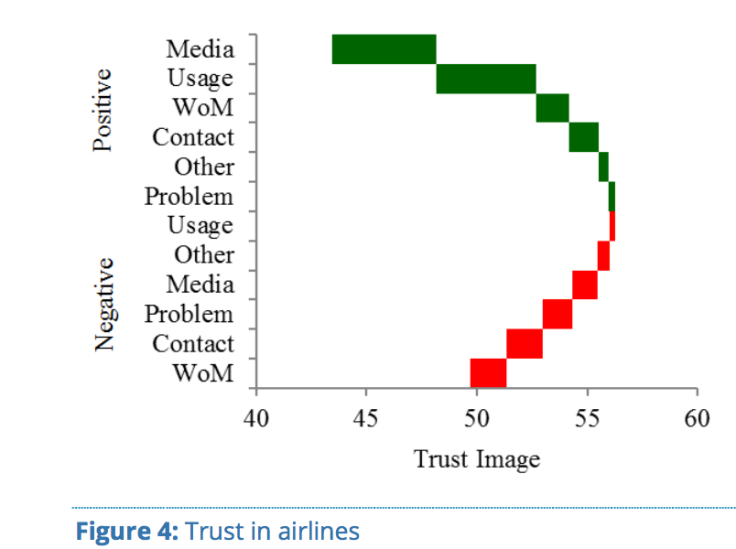 Brand Trust - In Airlines