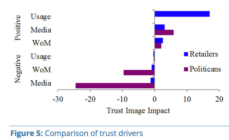 Brand Trust - Comparison of Trust Drivers
