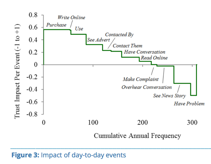 Brand Trust - Impact of day-to-day events