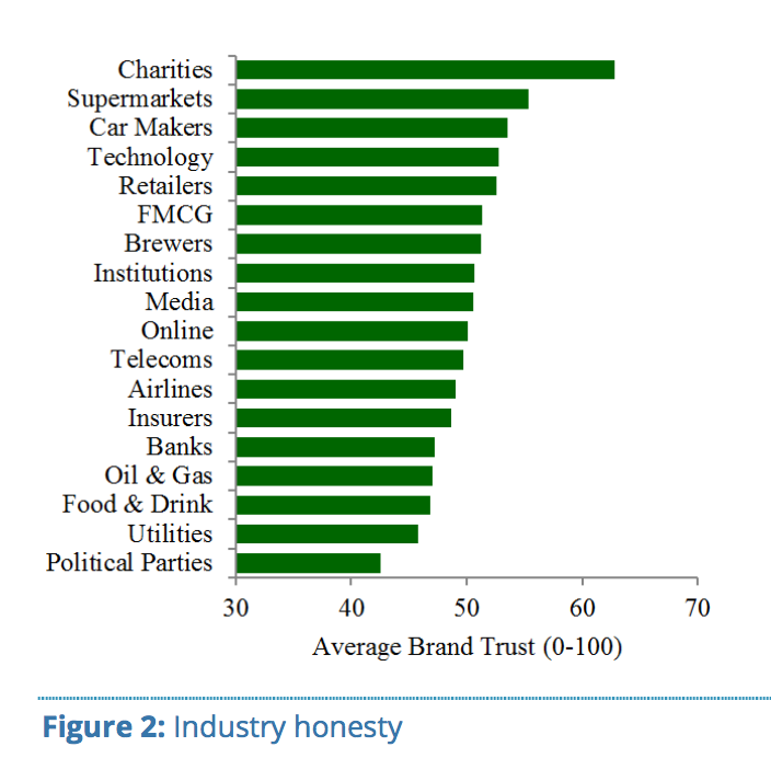 Brand Trust by Industry