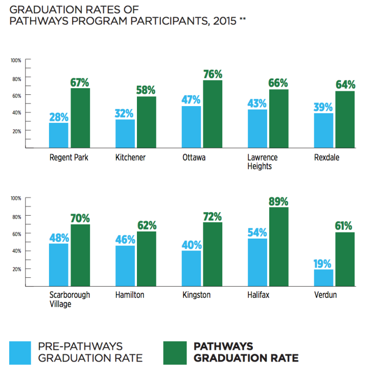 Source: https://www.pathwaystoeducation.ca/sites/default/files/editor_uploads/pdf/Pathways_Results%20Summary%202016.pdf